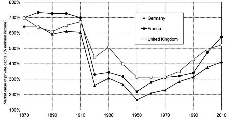 Verhältnis Kapital/Einkommen in Europa, 1870-2010