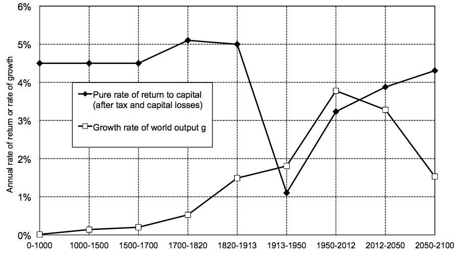 Wachstumsrate des Kapitals vs. Globales Wirtschaftswachstum